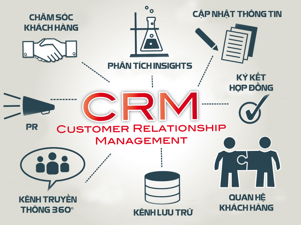 CRM CitySoft kết nối toàn diện hữu hiệu -  phần mềm CRM