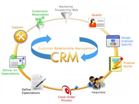 Môi giới bất động sản chốt sale đỉnh cao nhờ phần mềm CRM