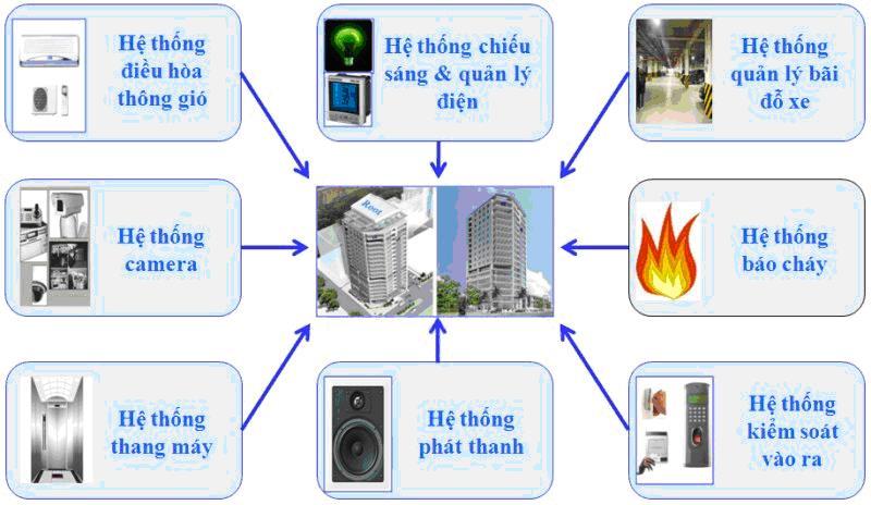 Hệ thống quản lý an ninh tòa nhà tối ưu