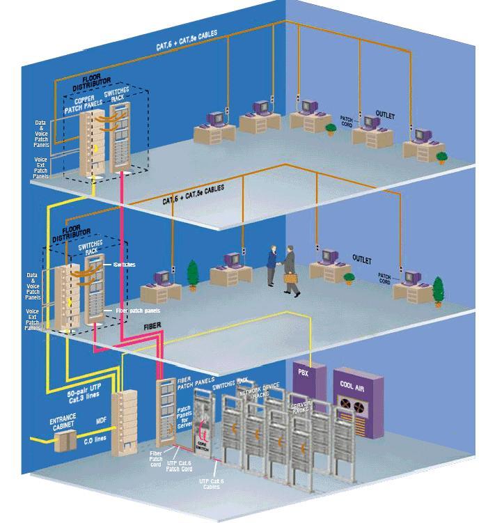 Tìm hiểu về hệ thống quản lý an ninh tòa nhà
